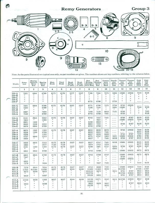 Delco Remy Division - 1925 United Motors Sevice Parts